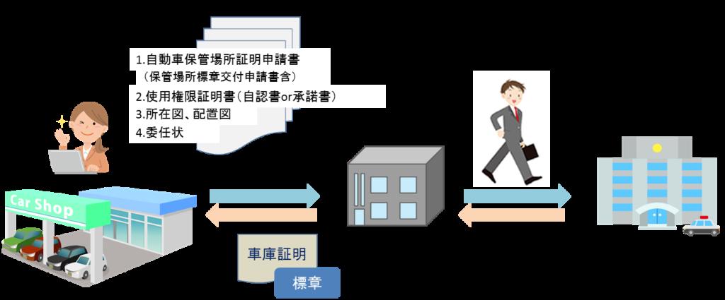 車庫証明の業務イメージ図