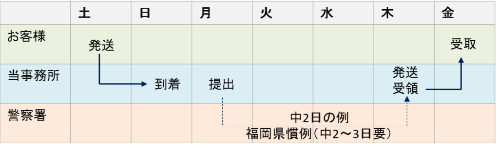 車庫証明の標準納期