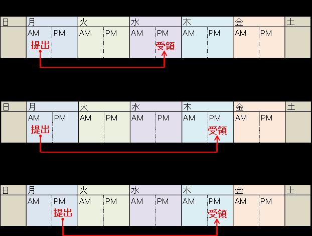 車庫証明必要日数のイメージ図