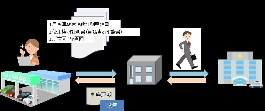 福岡市車庫証明代行イメージ図